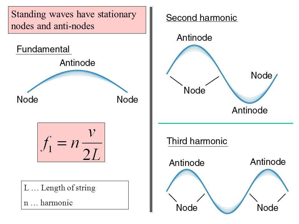 Standing waves have stationary nodes and anti-nodes