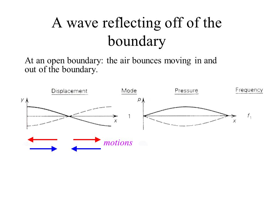 A wave reflecting off of the boundary