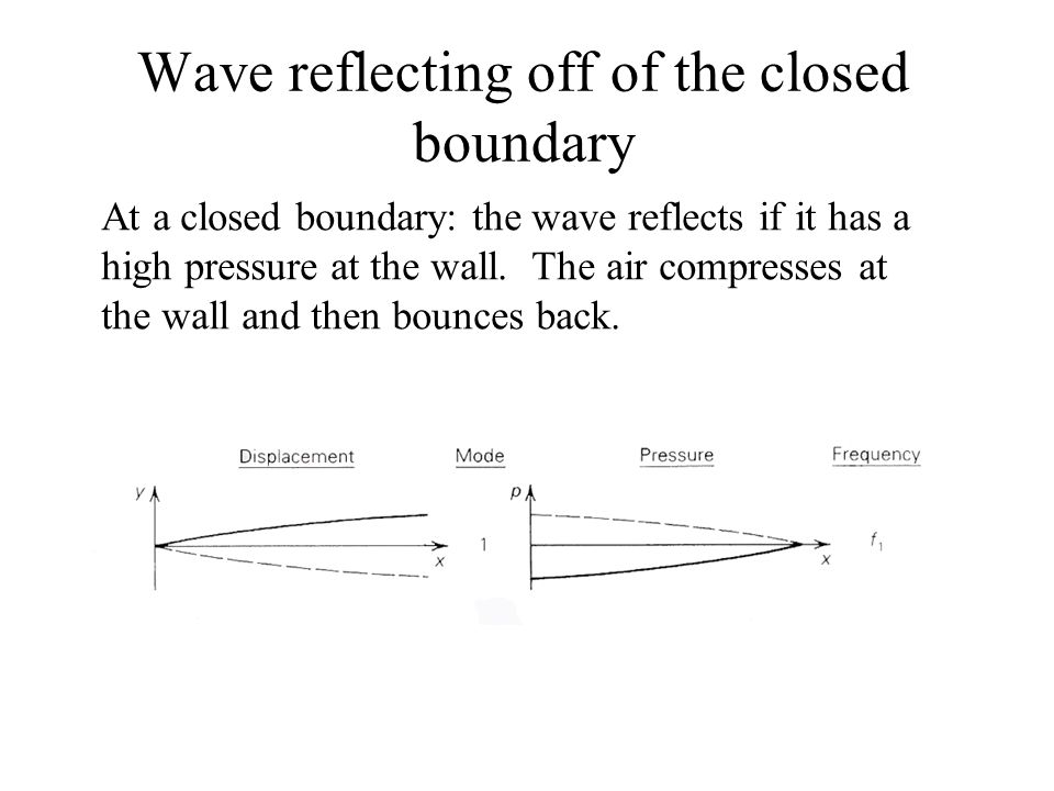 Wave reflecting off of the closed boundary