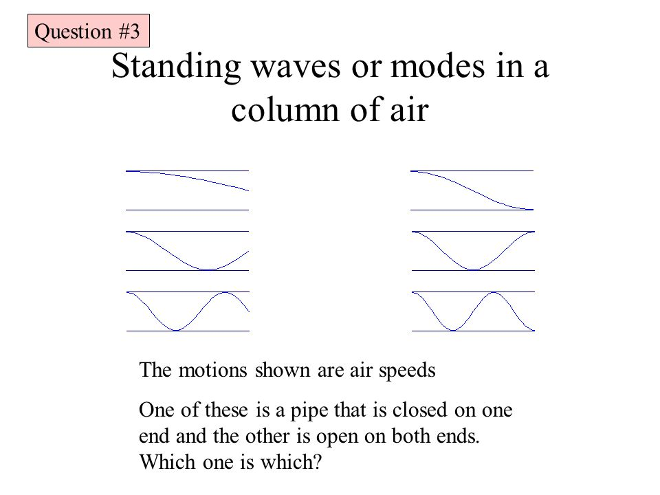 Standing waves or modes in a column of air