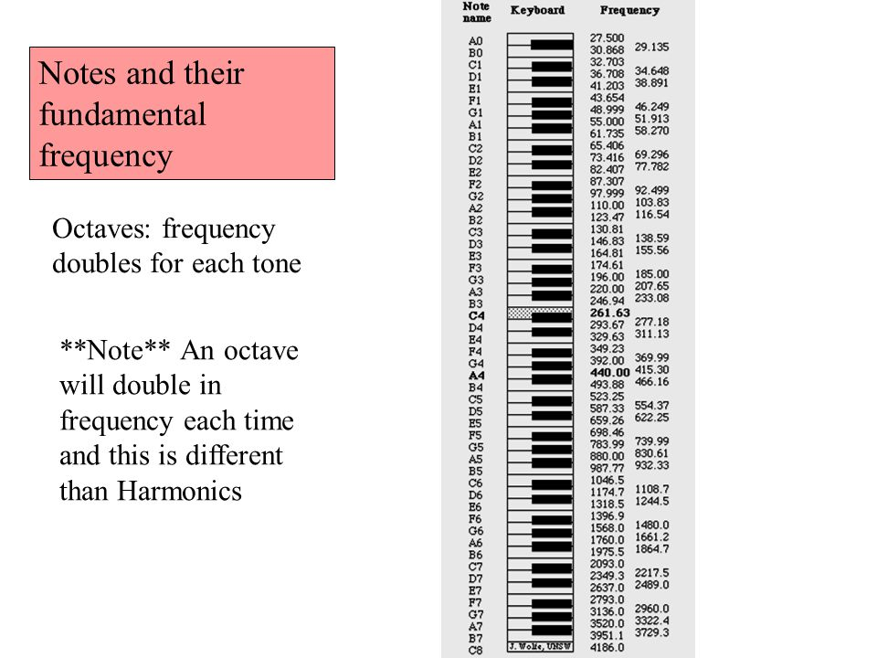 Notes and their fundamental frequency