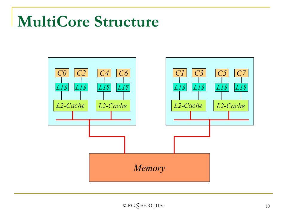 MultiCore Structure Memory C0 C2 C4 C6 C1 C3 C5 C7 L1$ L2-Cache