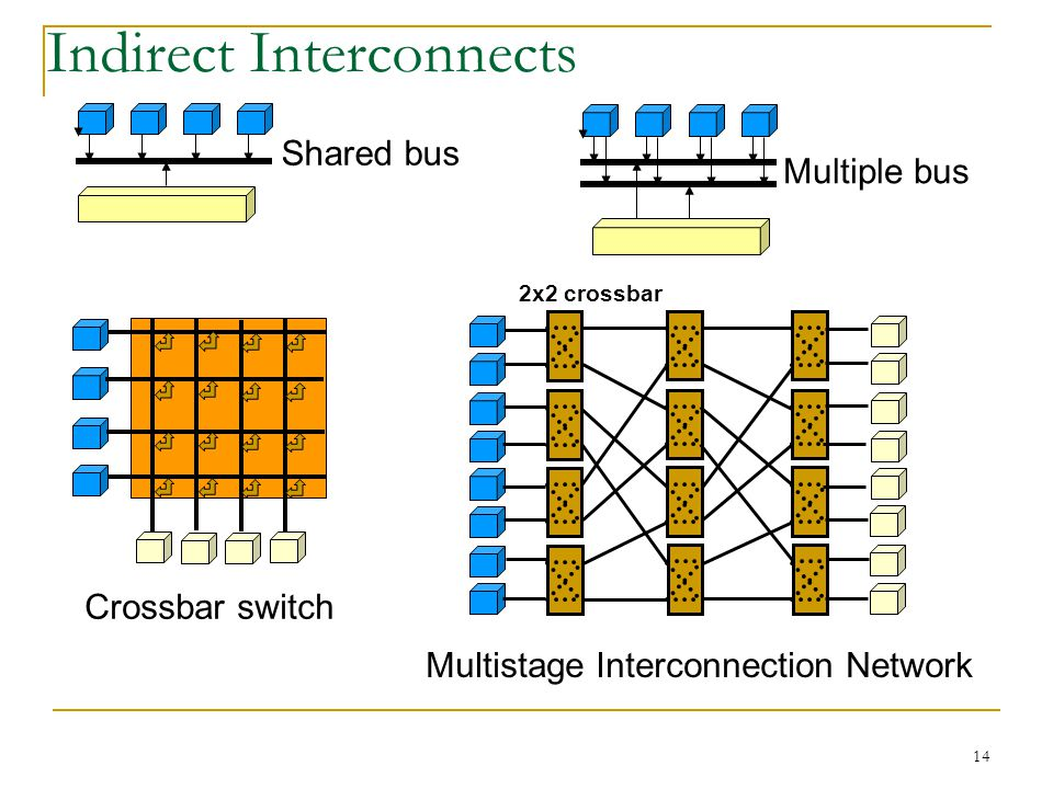 Indirect Interconnects