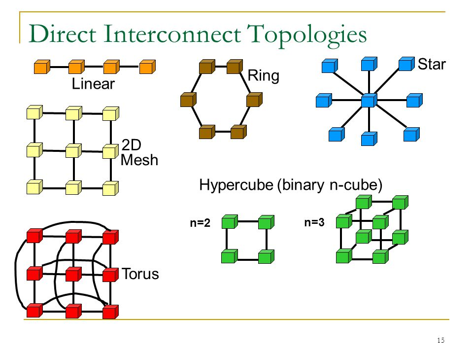 Direct Interconnect Topologies