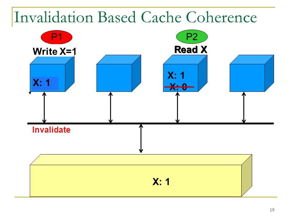 Invalidation Based Cache Coherence