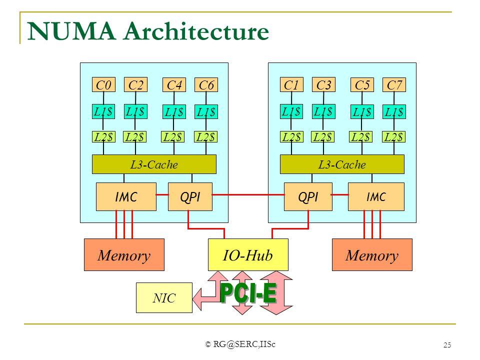 NUMA Architecture PCI-E Memory IO-Hub Memory C0 C2 C4 C6 IMC QPI C1 C3