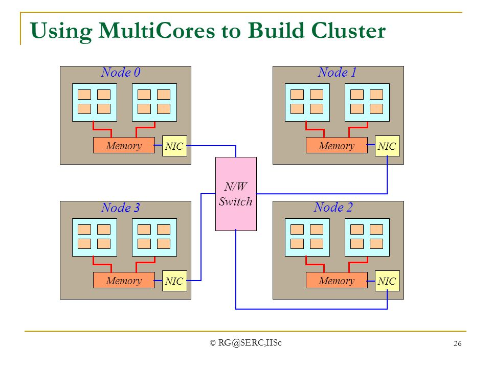 Using MultiCores to Build Cluster