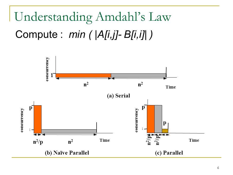 Understanding Amdahl's Law