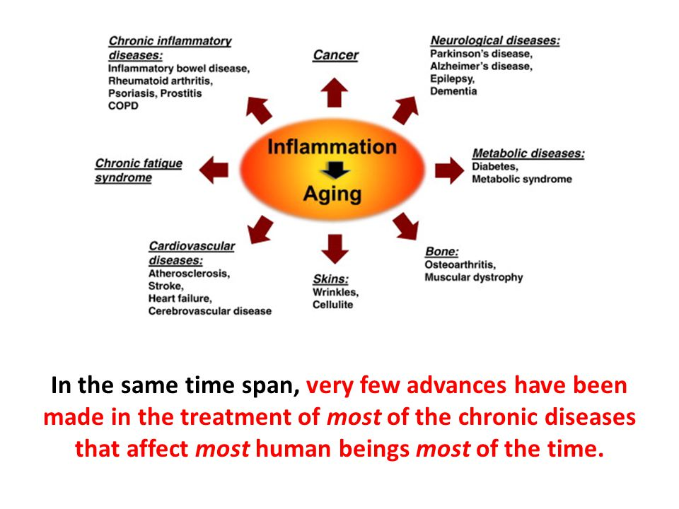In the same time span, very few advances have been made in the treatment of most of the chronic diseases that affect most human beings most of the time.