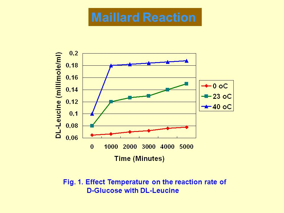 Maillard Reaction Fig. 1. Effect Temperature on the reaction rate of