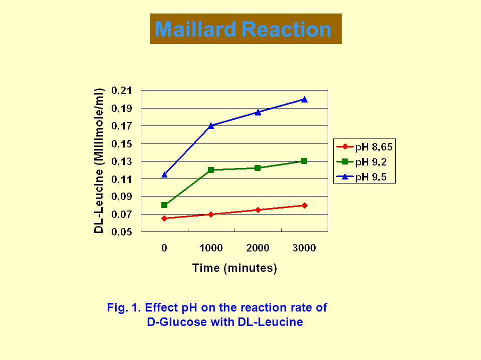 Maillard Reaction Fig. 1. Effect pH on the reaction rate of