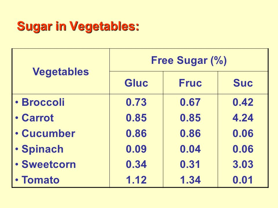 Sugar in Vegetables: Vegetables Free Sugar (%) Gluc Fruc Suc Broccoli
