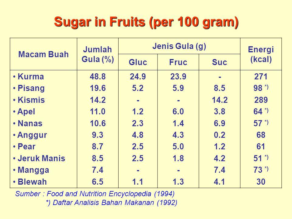 Sugar in Fruits (per 100 gram)