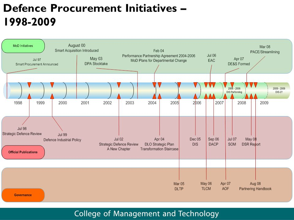 Defence Procurement Initiatives – 1998-2009