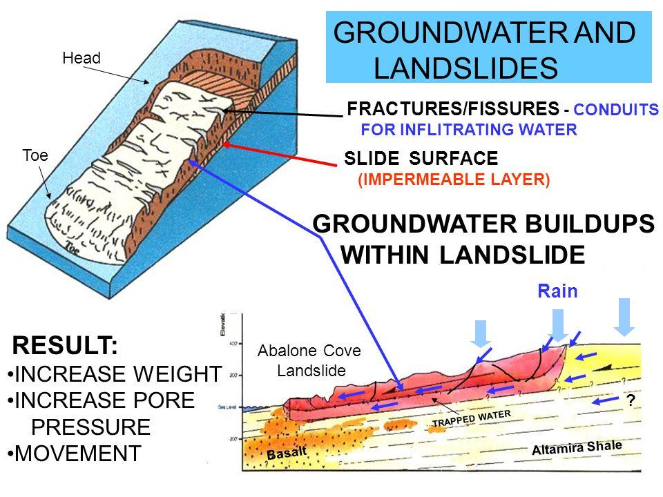 GROUNDWATER AND LANDSLIDES GROUNDWATER BUILDUPS WITHIN LANDSLIDE