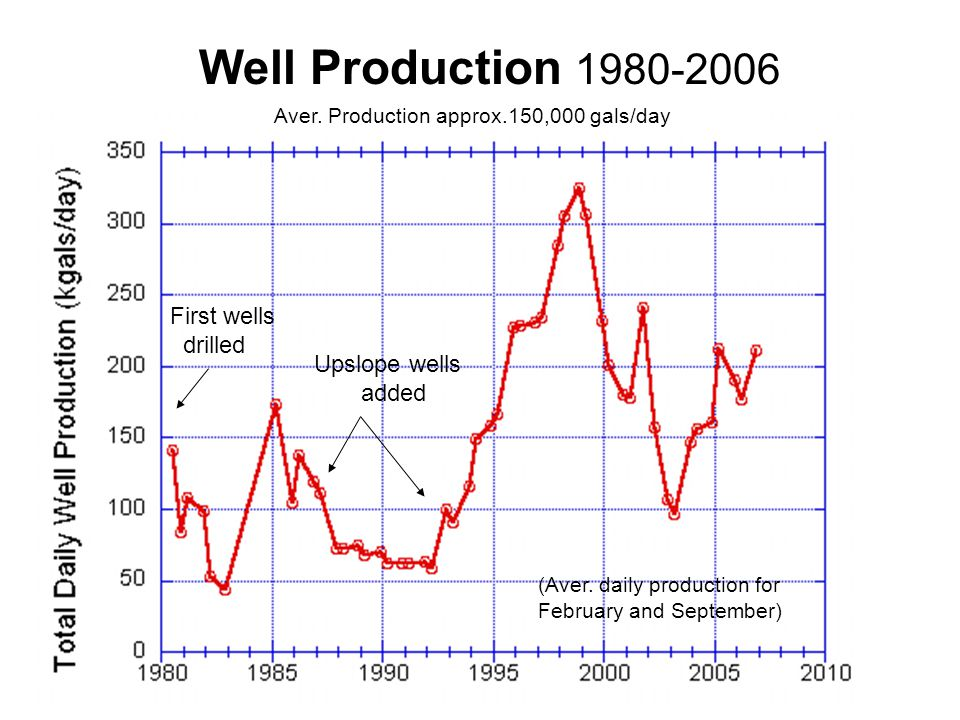 Well Production 1980-2006 First wells drilled Upslope wells added