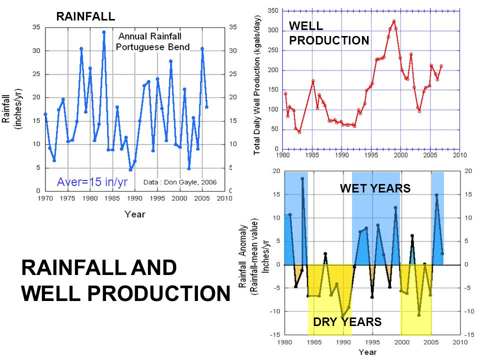 RAINFALL AND WELL PRODUCTION RAINFALL WELL PRODUCTION Aver=15 in/yr