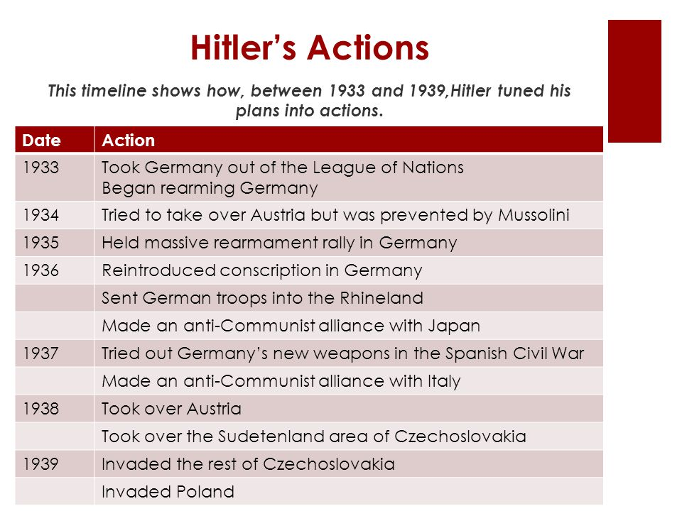 Hitler's Actions This timeline shows how, between 1933 and 1939,Hitler tuned his plans into actions.