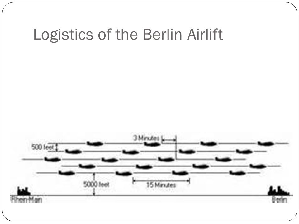 Logistics of the Berlin Airlift
