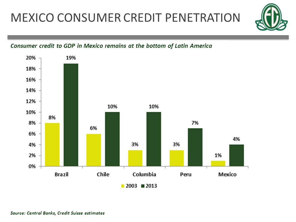 MEXICO CONSUMER CREDIT PENETRATION