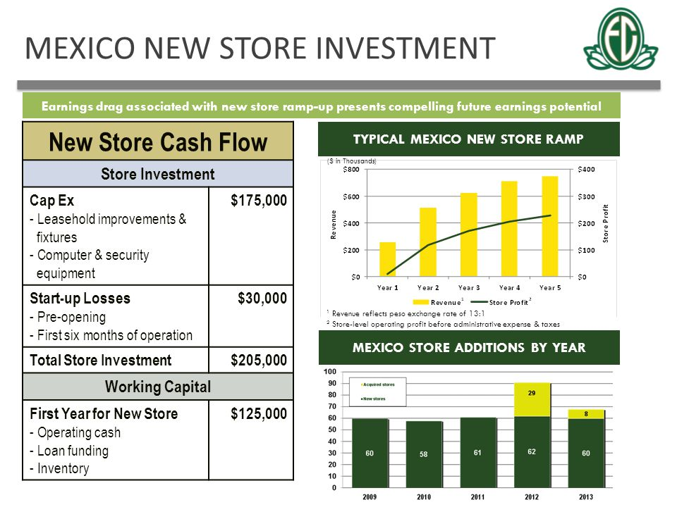 MEXICO NEW STORE INVESTMENT