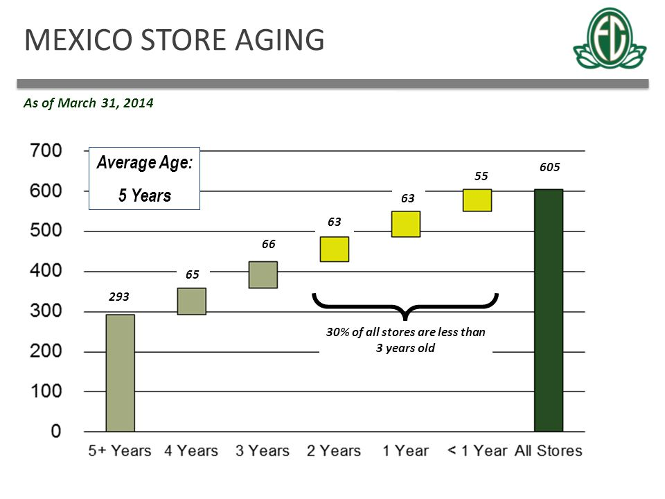30% of all stores are less than 3 years old
