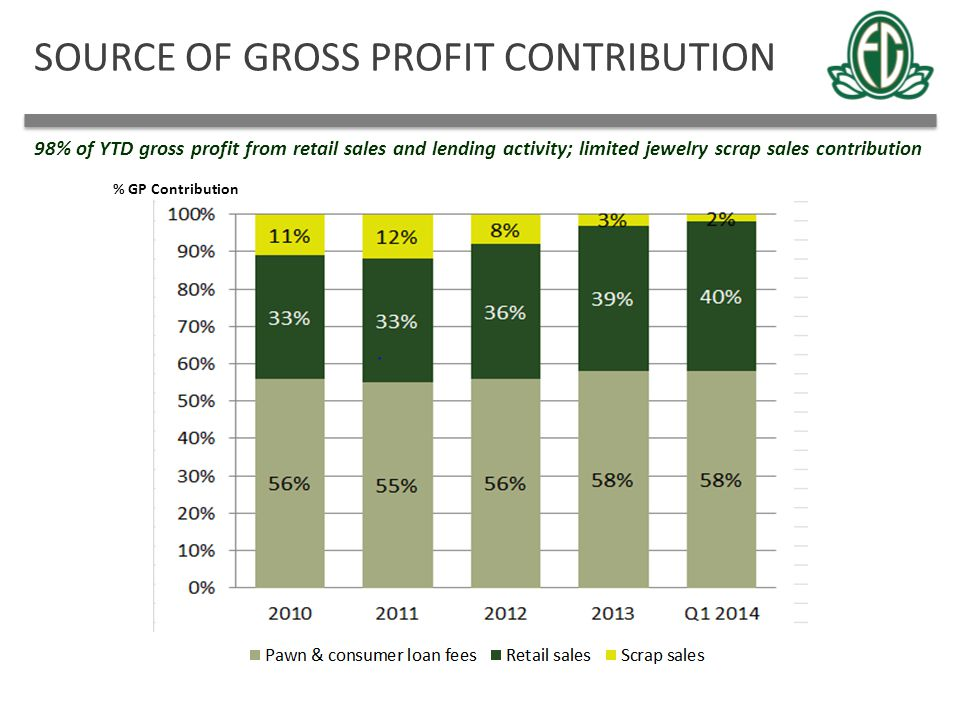 SOURCE OF GROSS PROFIT CONTRIBUTION