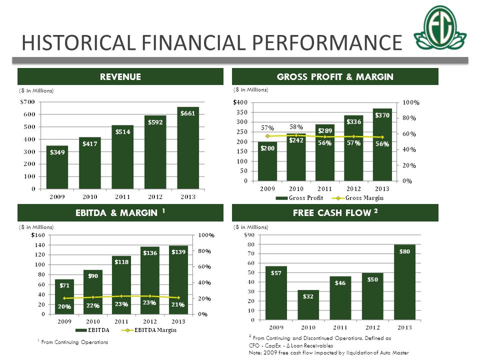 HISTORICAL FINANCIAL PERFORMANCE
