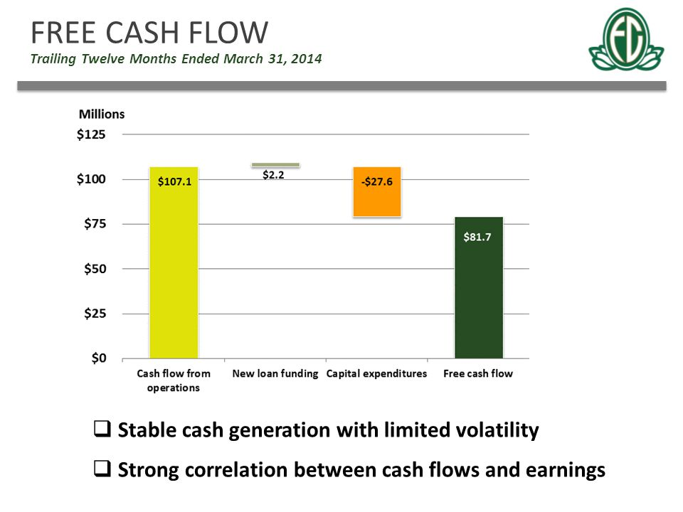 FREE CASH FLOW Stable cash generation with limited volatility
