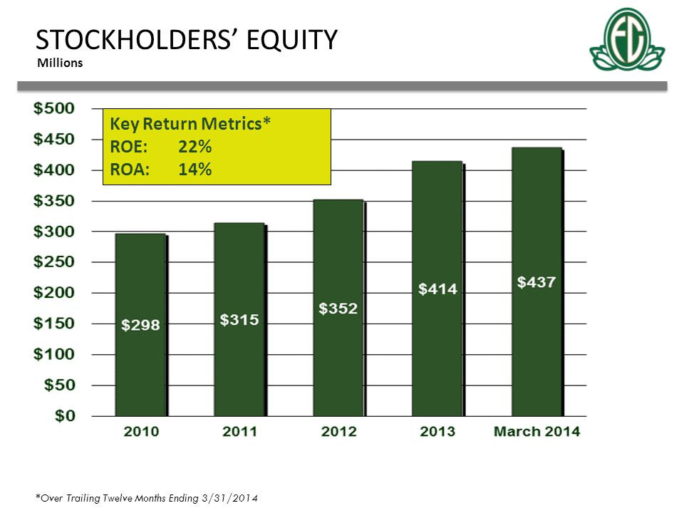STOCKHOLDERS' EQUITY Key Return Metrics* ROE: 22% ROA: 14% Millions