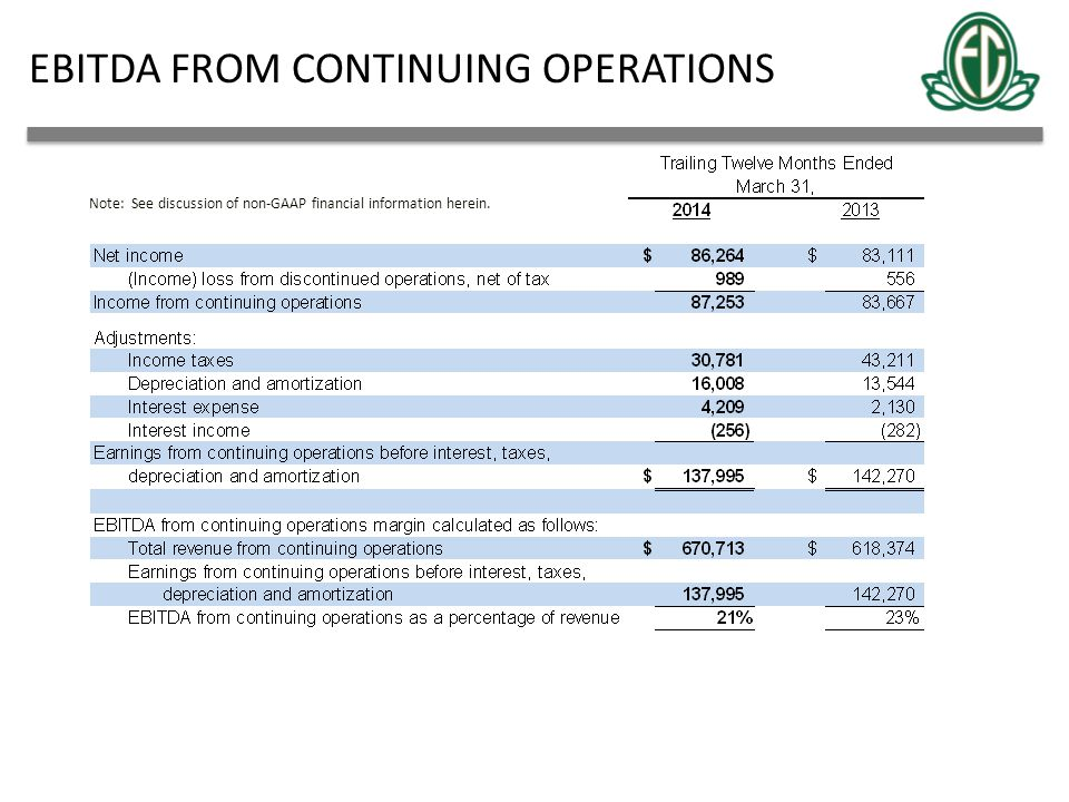EBITDA FROM CONTINUING OPERATIONS