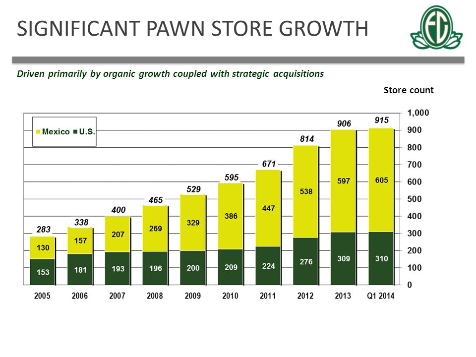 SIGNIFICANT PAWN STORE GROWTH