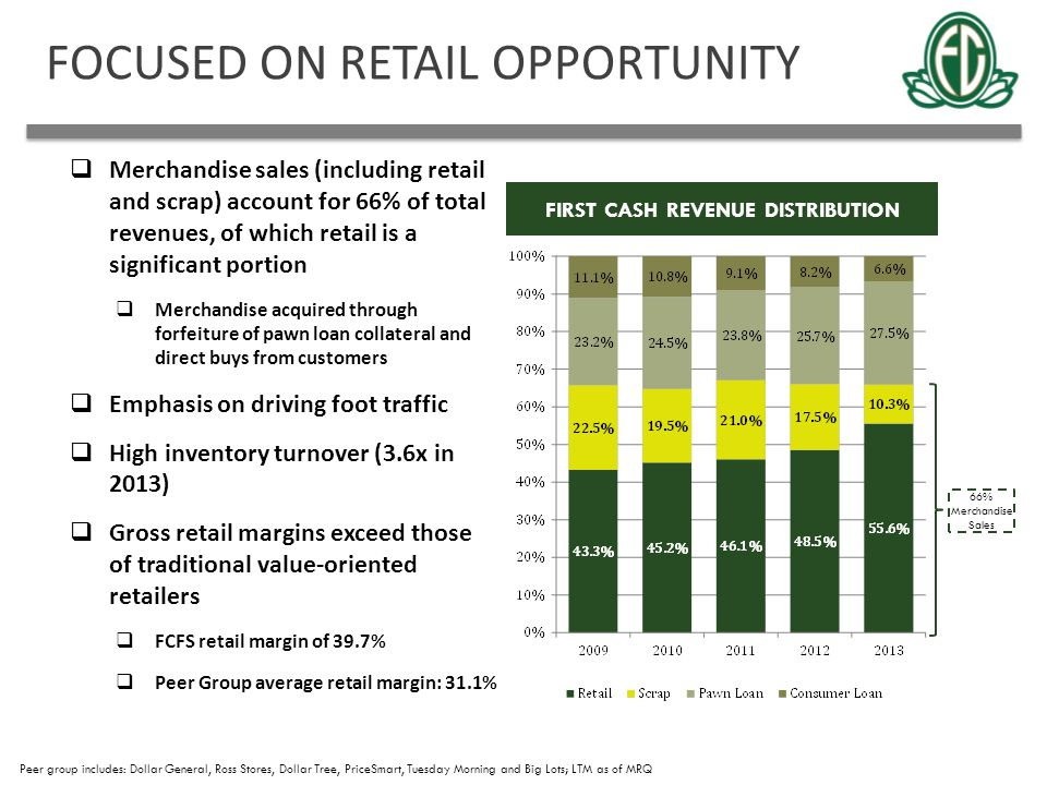 FOCUSED ON RETAIL OPPORTUNITY