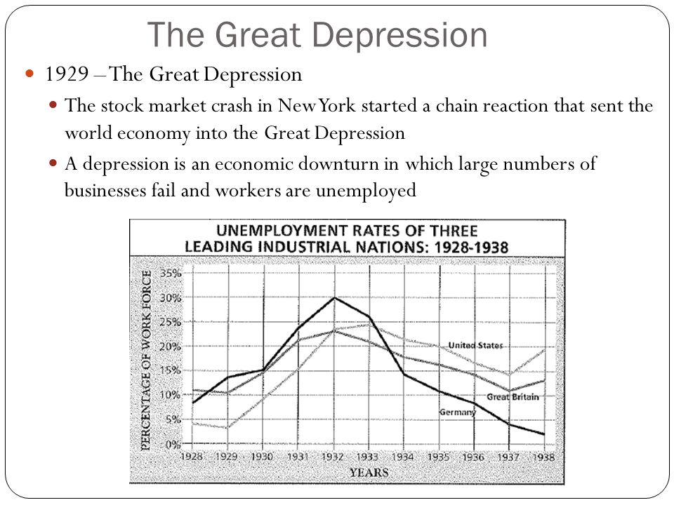 The Great Depression 1929 – The Great Depression