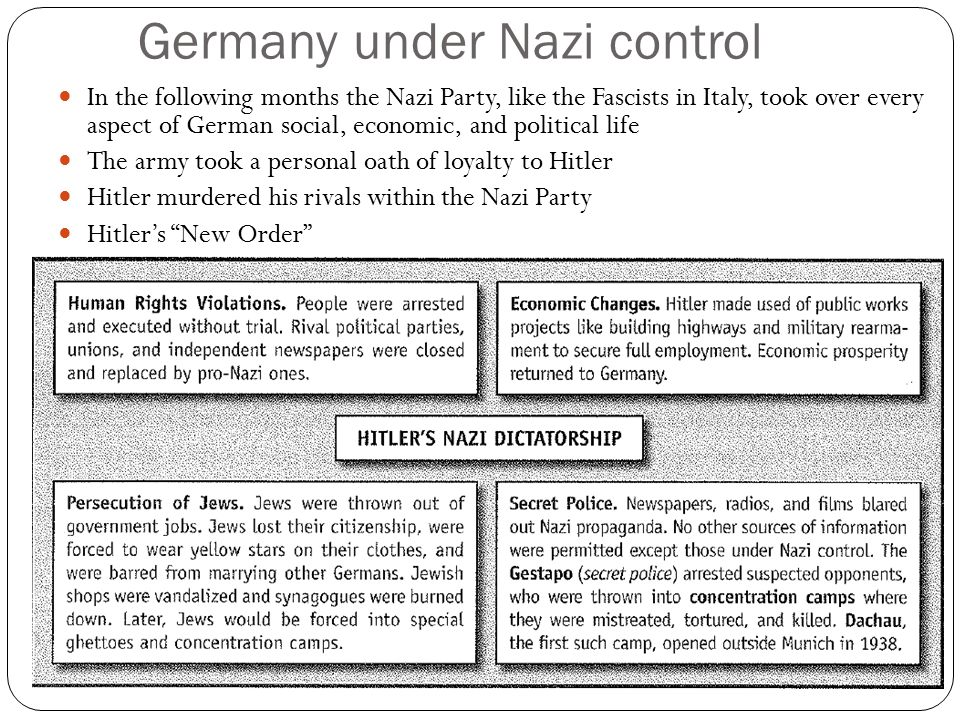 Germany under Nazi control
