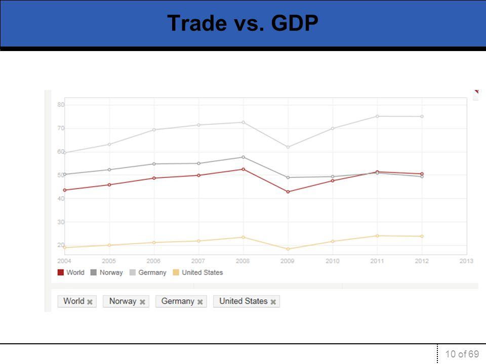 Trade vs. GDP