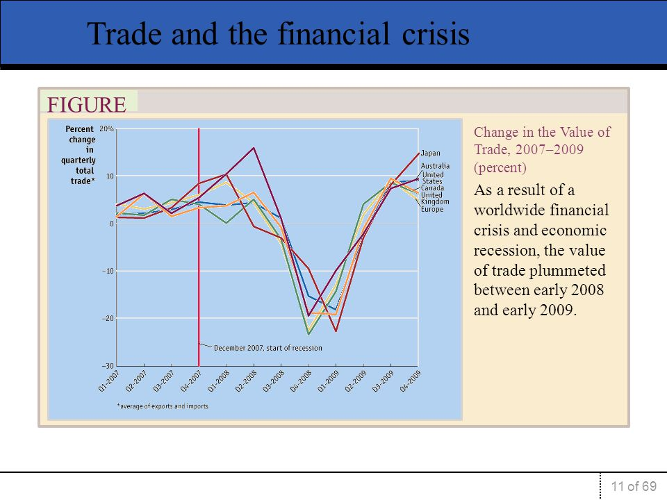 Trade and the financial crisis