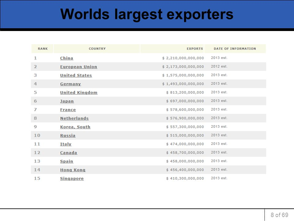 Worlds largest exporters