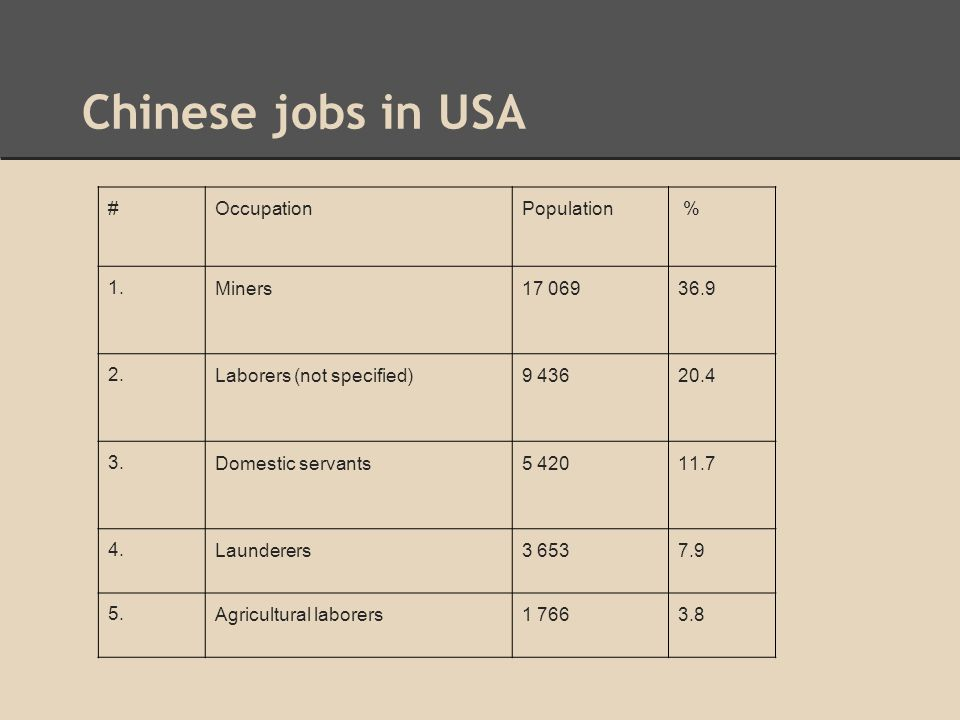 Chinese jobs in USA # Occupation Population % 1. Miners 17 069 36.9 2.