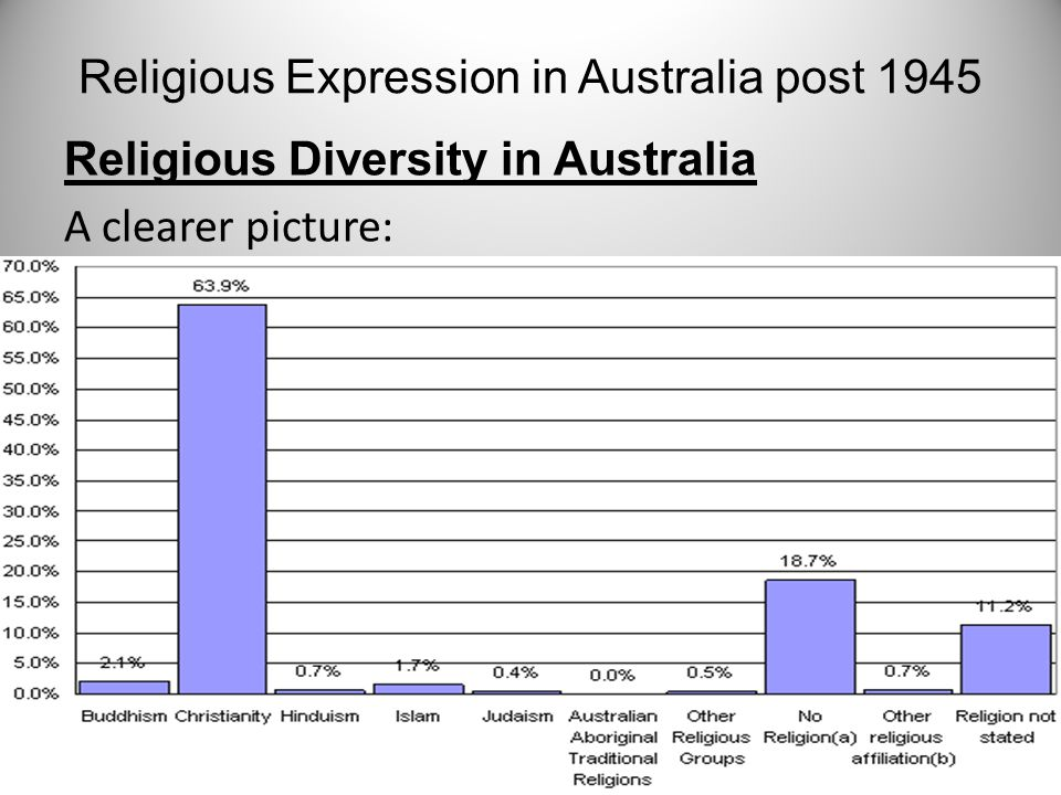 religious diversity in australia essay Cultural diversity is one of our strengths by craig laundy 11:00pm february 29, 2016  found that 86 per cent of us agree that diversity is good for australia  religion or ethnic .