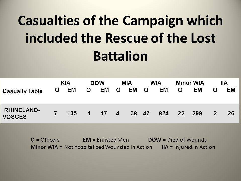 Casualties of the Campaign which included the Rescue of the Lost Battalion