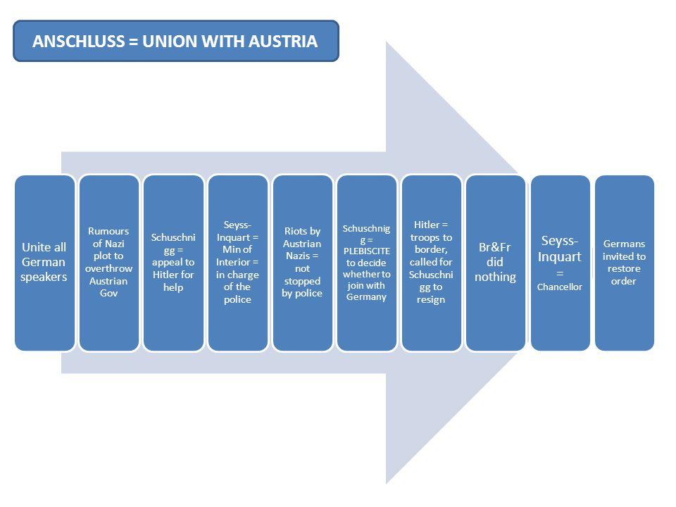 ANSCHLUSS = UNION WITH AUSTRIA