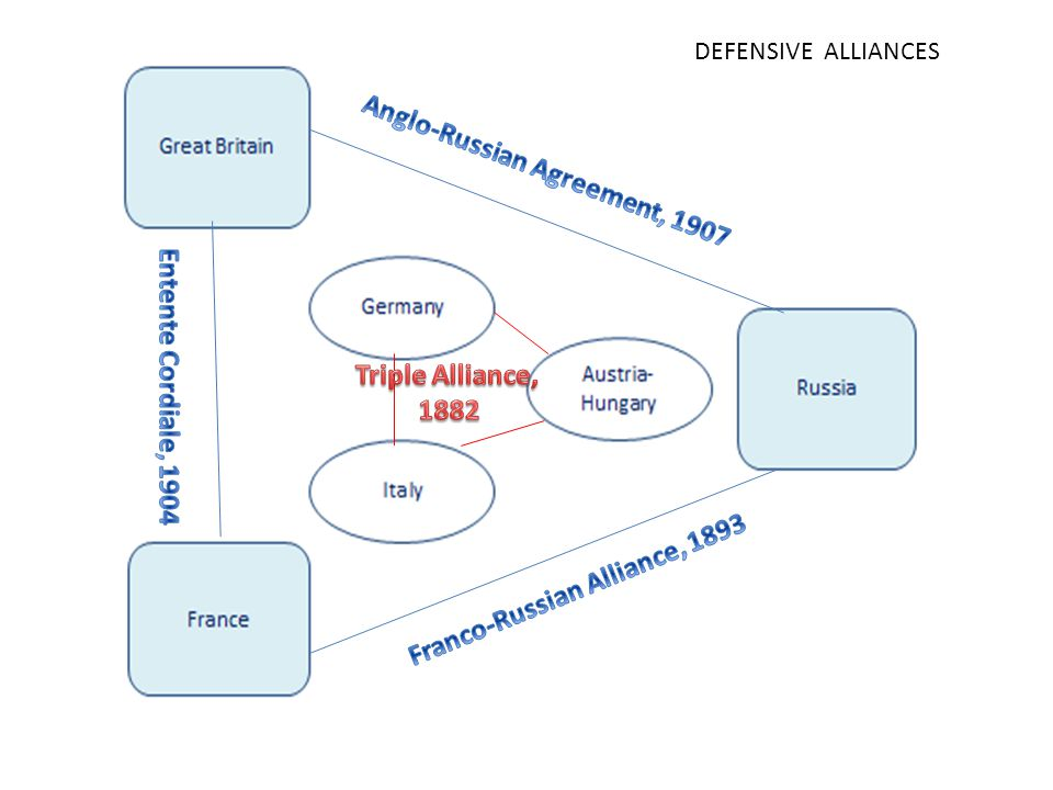 Anglo-Russian Agreement, 1907 Franco-Russian Alliance, 1893