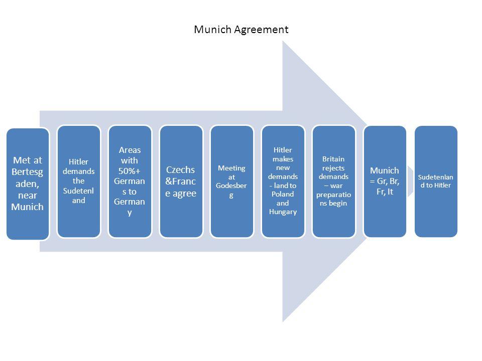 Munich Agreement Met at Bertesgaden, near Munich Czechs&France agree