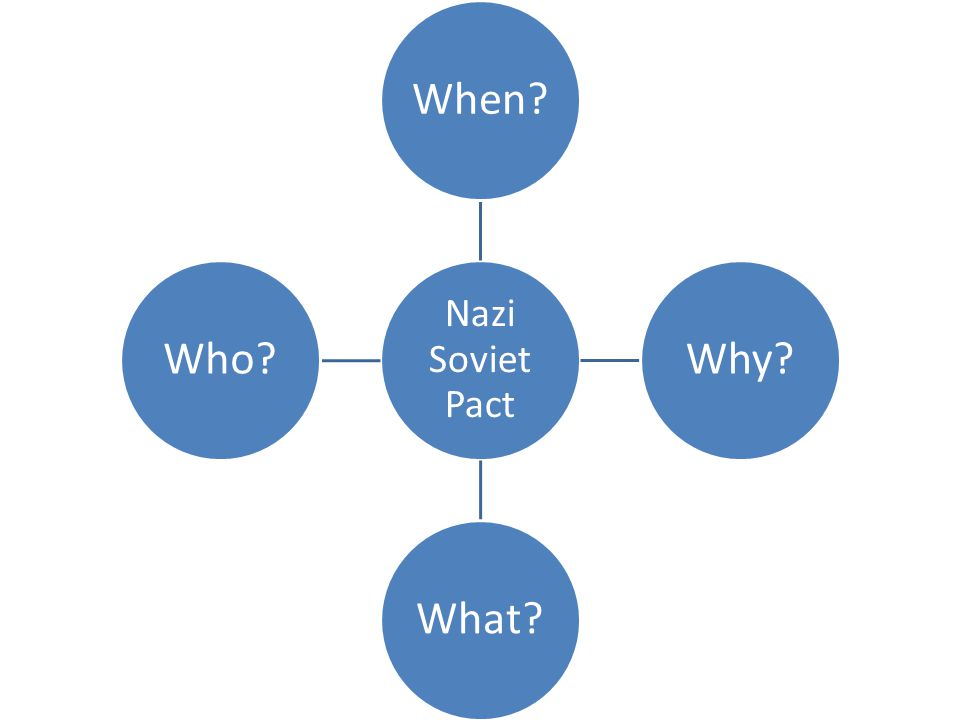 Nazi Soviet Pact When Why What Who