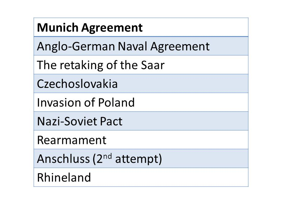 Munich Agreement Anglo-German Naval Agreement. The retaking of the Saar. Czechoslovakia. Invasion of Poland.