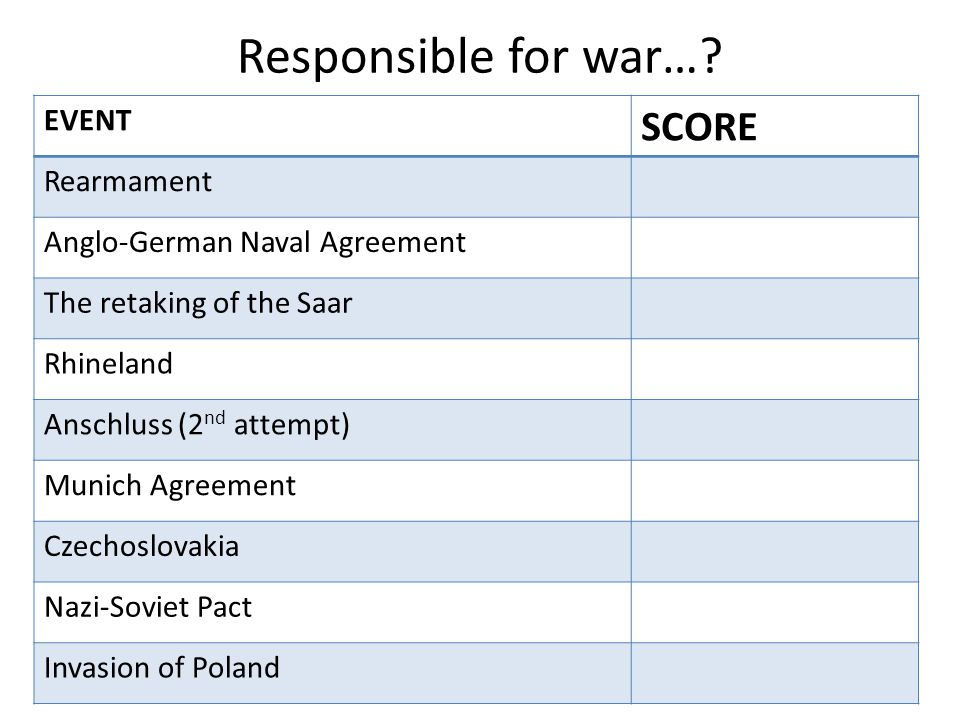 Responsible for war… SCORE EVENT Rearmament