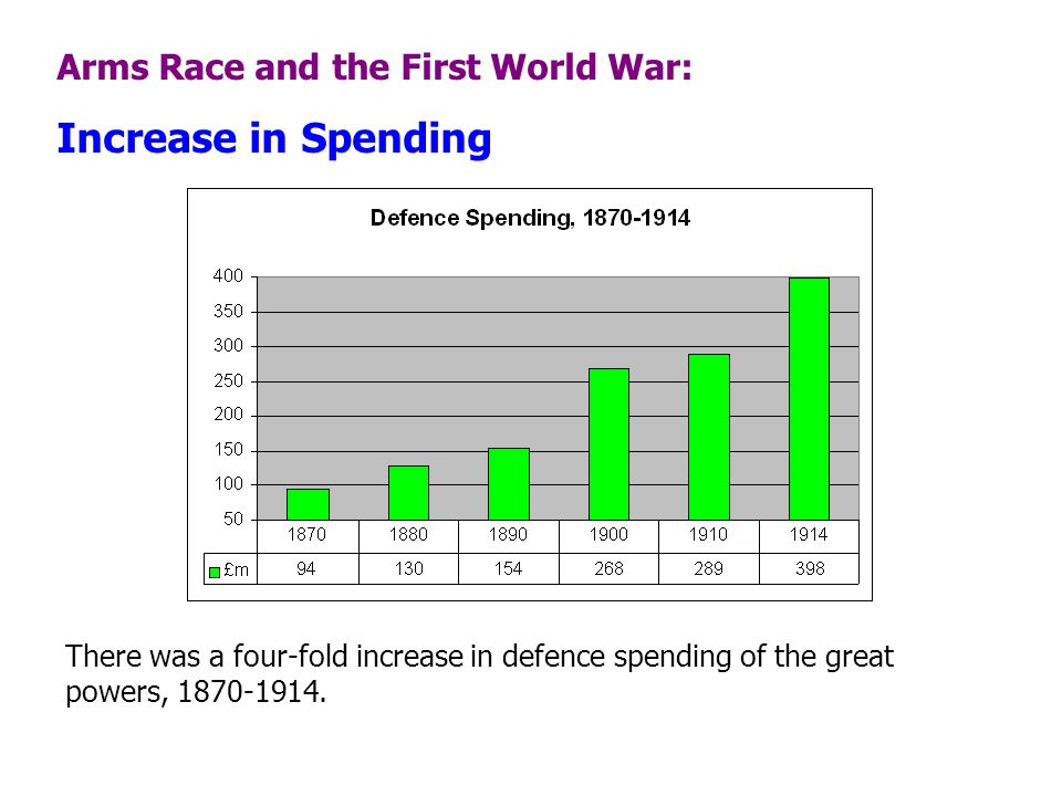 Increase in Spending Arms Race and the First World War:
