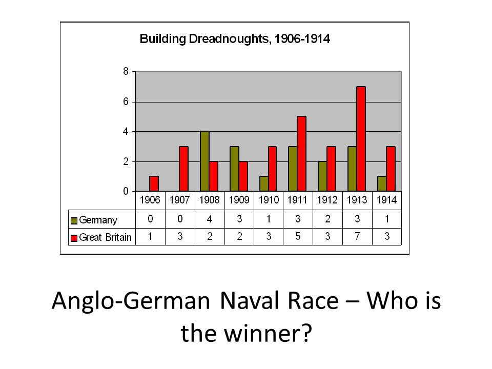 Anglo-German Naval Race – Who is the winner
