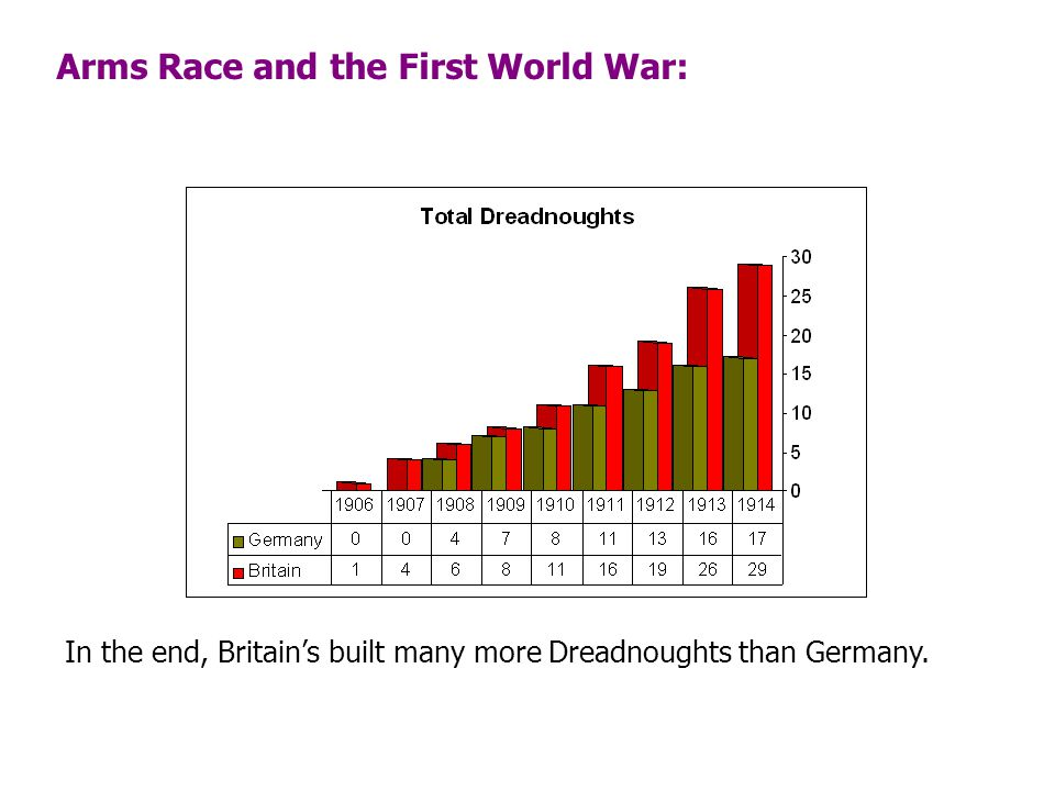 Arms Race and the First World War: